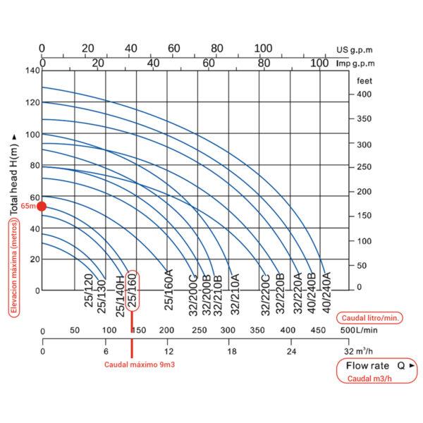 Curva de rendimiento bomba 1,45kW